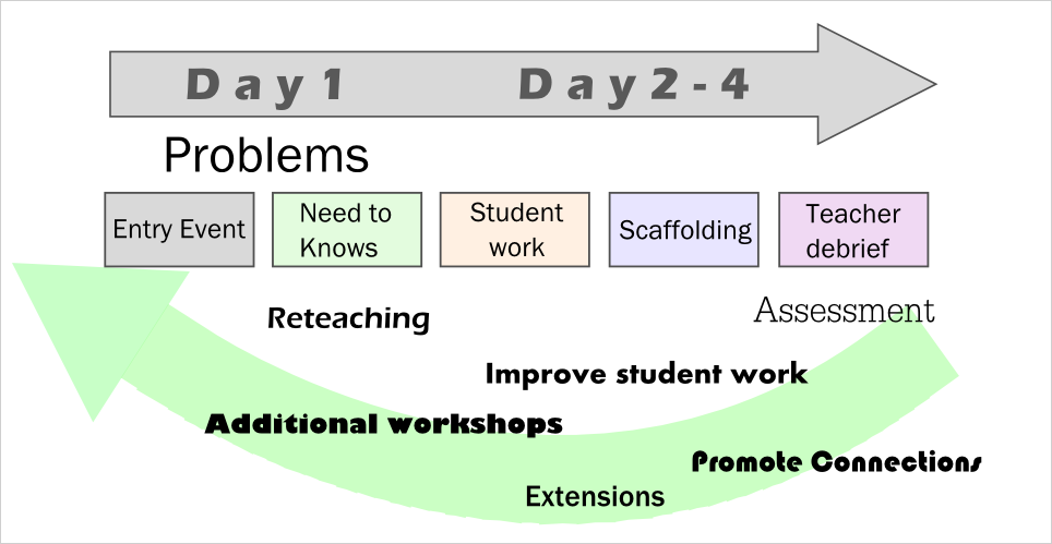 Isn T Problem Based Learning Easier Than Project Based