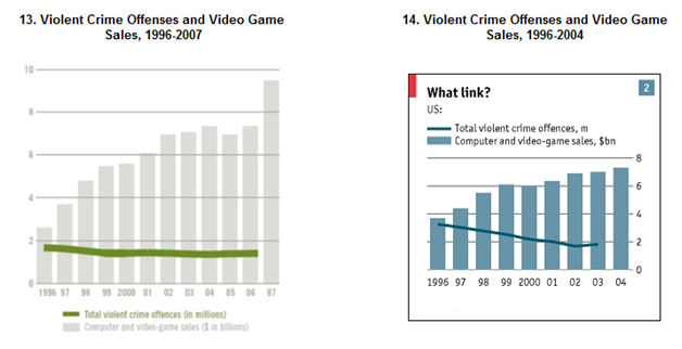 What Science Knows About Video Games and Violence