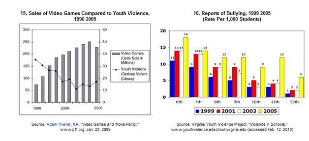 Violent Video Games Cause Behavior Problems Do violent vide...