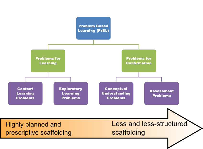 taxonomy w scaffolding